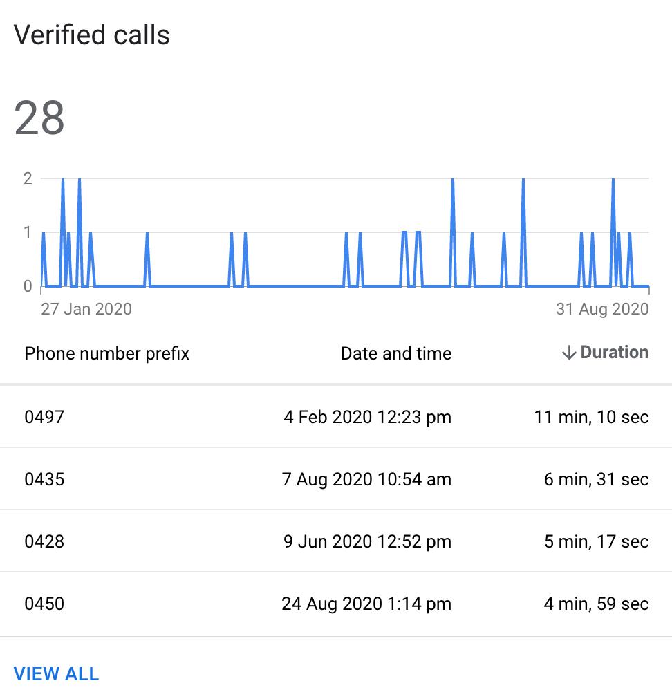 verified calls